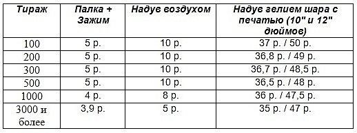 стоимость печати на шарах